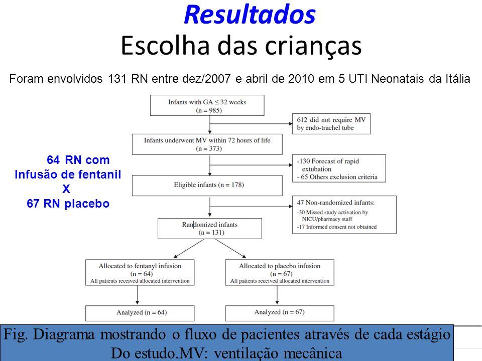 Escolha das crianças Resultados 64RN com Infusão de fentanil X 67 RN placebo Fig. Diagrama mostrando o fluxo de pacientes através de cada estágio Do e