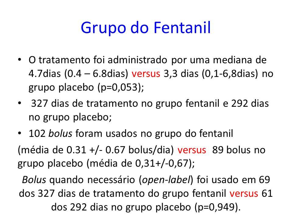 Grupo do Fentanil O tratamento foi administrado por uma mediana de 4.7dias (0.4 – 6.8dias) versus 3,3 dias (0,1-6,8dias) no grupo placebo (p=0,053); 3