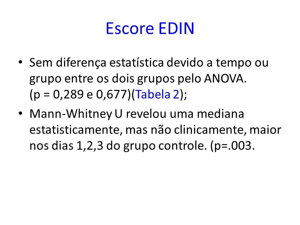 Escore EDIN Sem diferença estatística devido a tempo ou grupo entre os dois grupos pelo ANOVA. (p = 0,289 e 0,677)(Tabela 2); Mann-Whitney U revelou u
