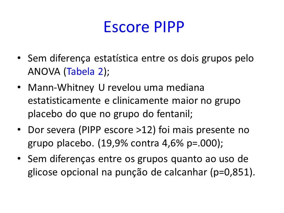 Escore PIPP Sem diferença estatística entre os dois grupos pelo ANOVA (Tabela 2); Mann-Whitney U revelou uma mediana estatisticamente e clinicamente m
