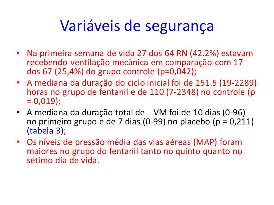 Variáveis de segurança Na primeira semana de vida 27 dos 64 RN (42.2%) estavam recebendo ventilação mecânica em comparação com 17 dos 67 (25,4%) do gr