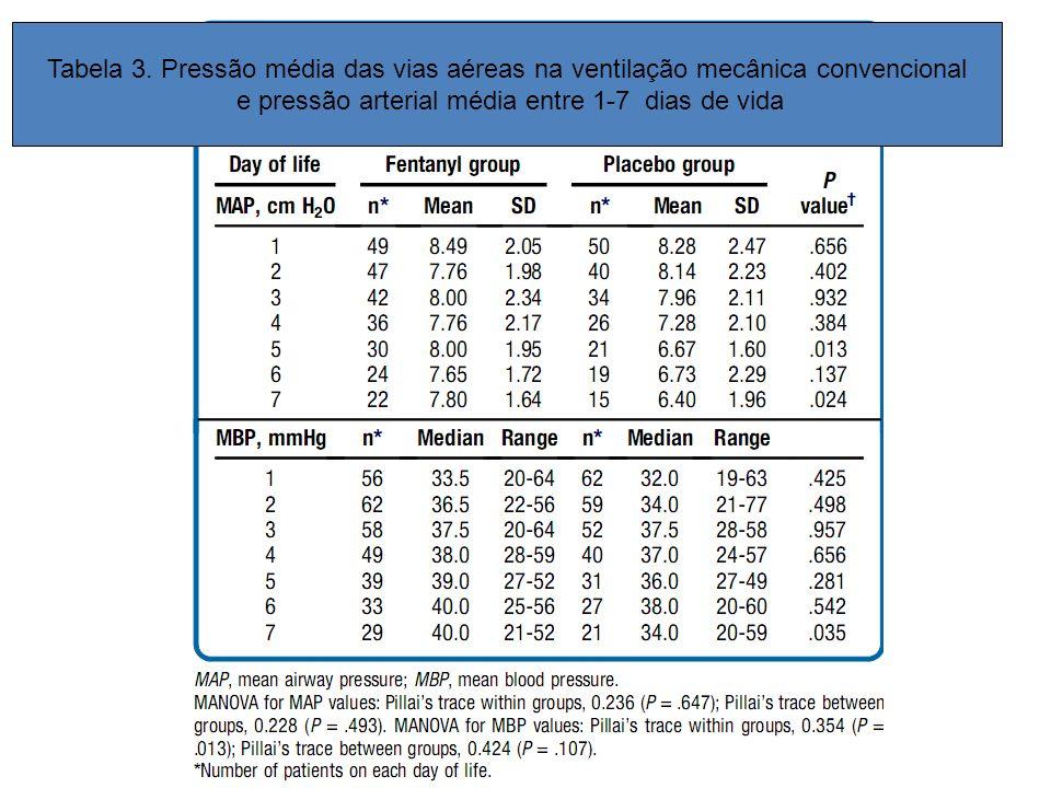 Tabela 3. Pressão média das vias aéreas na ventilação mecânica convencional e pressão arterial média entre 1-7 dias de vida