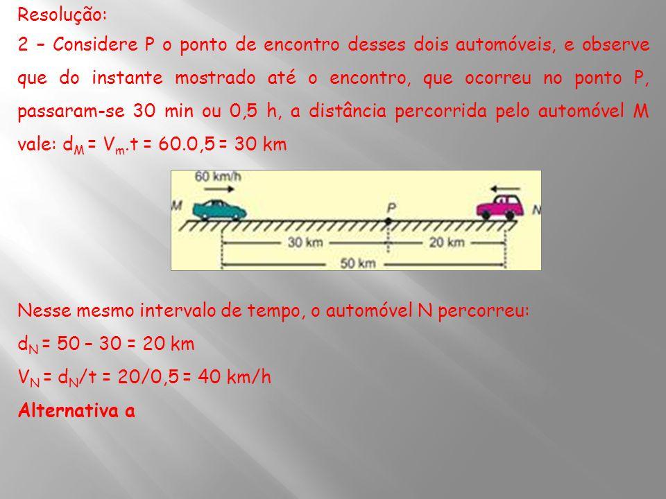 Resolução: 2 – Considere P o ponto de encontro desses dois automóveis, e observe que do instante mostrado até o encontro, que ocorreu no ponto P, pass
