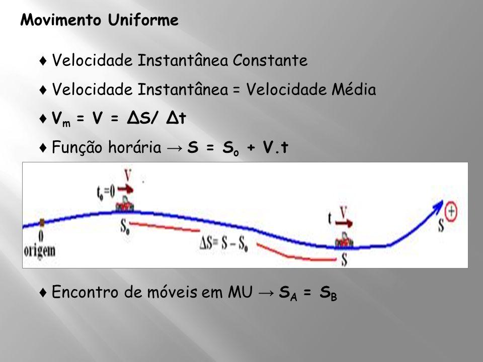 Movimento Uniforme Velocidade Instantânea Constante Velocidade Instantânea = Velocidade Média V m = V = ΔS/ Δt Função horária S = S o + V.t Encontro d