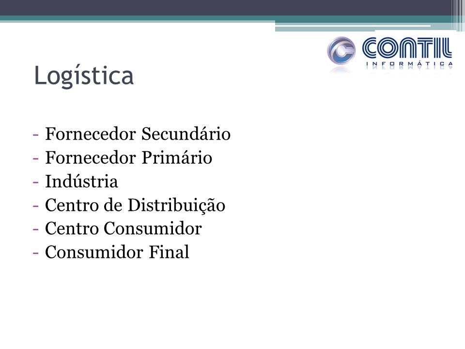 Logística -Fornecedor Secundário -Fornecedor Primário -Indústria -Centro de Distribuição -Centro Consumidor -Consumidor Final