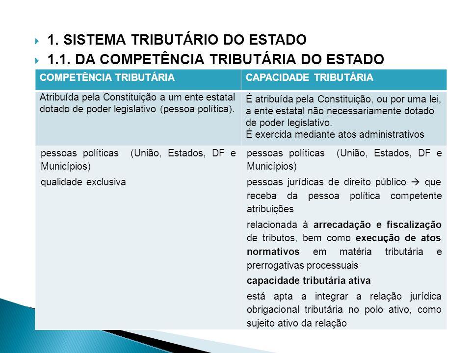 1. SISTEMA TRIBUTÁRIO DO ESTADO 1.1. DA COMPETÊNCIA TRIBUTÁRIA DO ESTADO COMPETÊNCIA TRIBUTÁRIACAPACIDADE TRIBUTÁRIA Atribuída pela Constituição a um