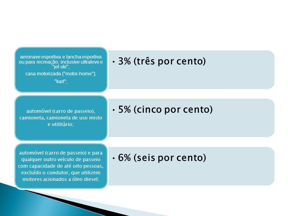 3% (três por cento) aeronave esportiva e lancha esportiva ou para recreação, inclusive ultraleve e