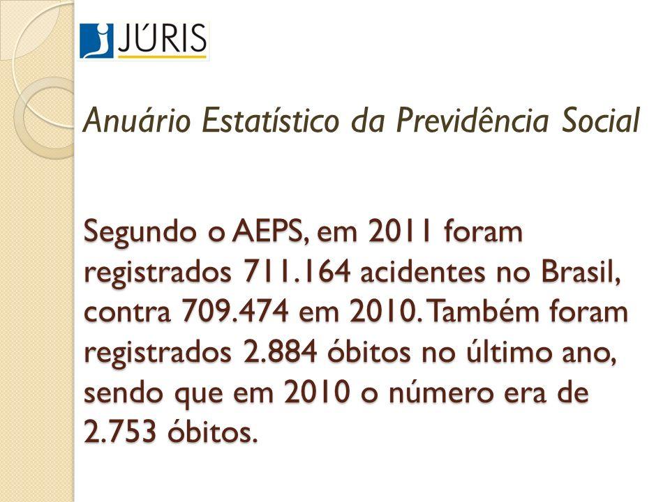Segundo o AEPS, em 2011 foram registrados 711.164 acidentes no Brasil, contra 709.474 em 2010. Também foram registrados 2.884 óbitos no último ano, se