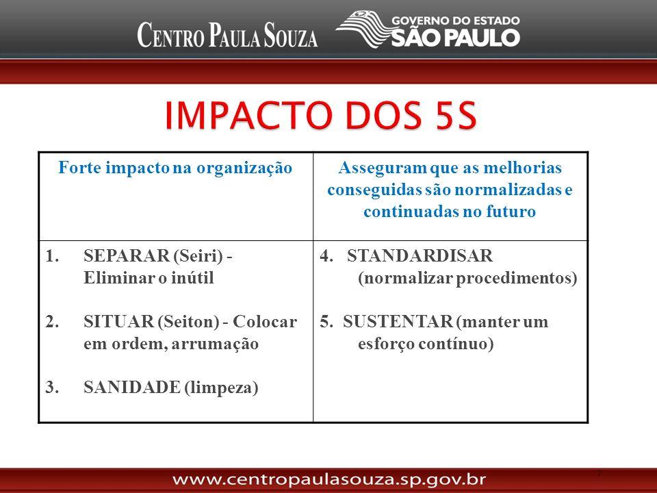 Forte impacto na organizaçãoAsseguram que as melhorias conseguidas são normalizadas e continuadas no futuro 1.SEPARAR (Seiri) - Eliminar o inútil 2.SITUAR (Seiton) - Colocar em ordem, arrumação 3.SANIDADE (limpeza) 4.