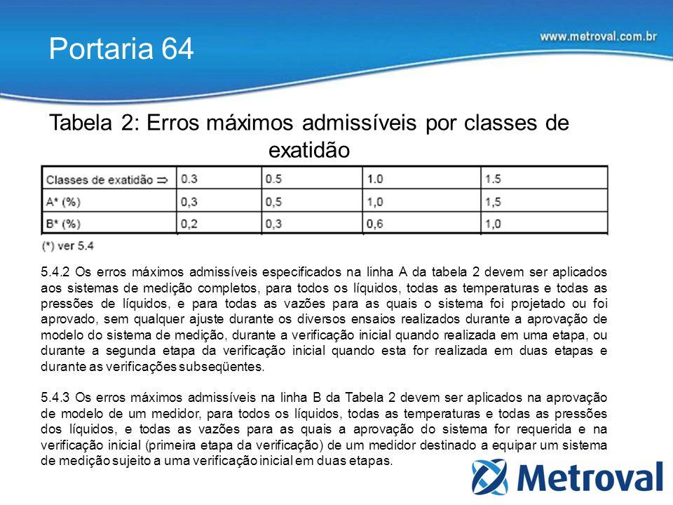 Portaria 64 Tabela 2: Erros máximos admissíveis por classes de exatidão 5.4.2 Os erros máximos admissíveis especificados na linha A da tabela 2 devem