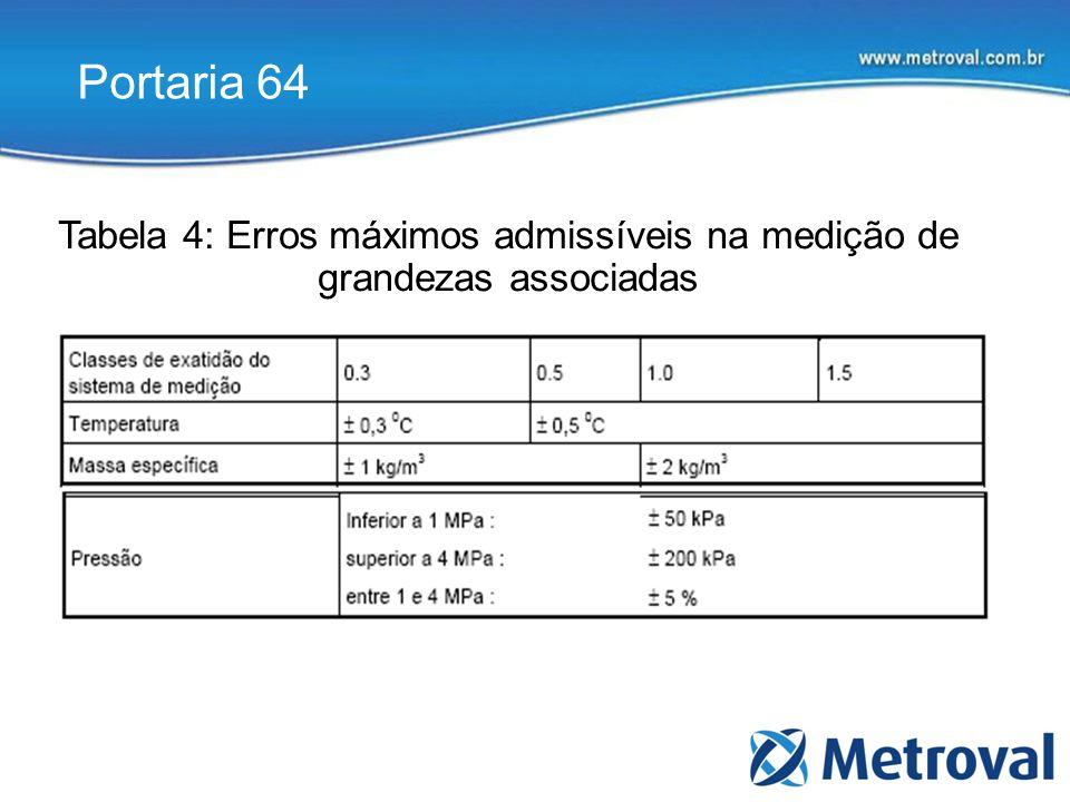 Tabela 4: Erros máximos admissíveis na medição de grandezas associadas Portaria 64