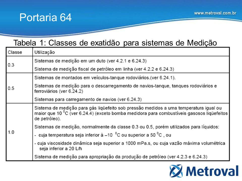 Portaria 64 Tabela 1: Classes de exatidão para sistemas de Medição