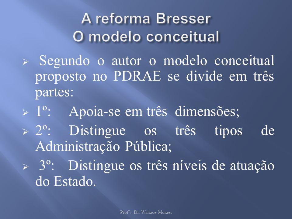 Segundo o autor o modelo conceitual proposto no PDRAE se divide em três partes: 1º: Apoia-se em três dimensões; 2º: Distingue os três tipos de Adminis
