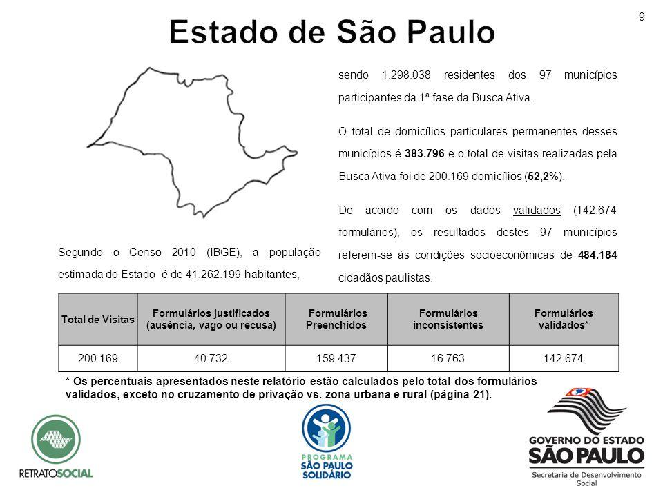 Segundo o Censo 2010 (IBGE), a população estimada do Estado é de 41.262.199 habitantes, Total de Visitas Formulários justificados (ausência, vago ou r