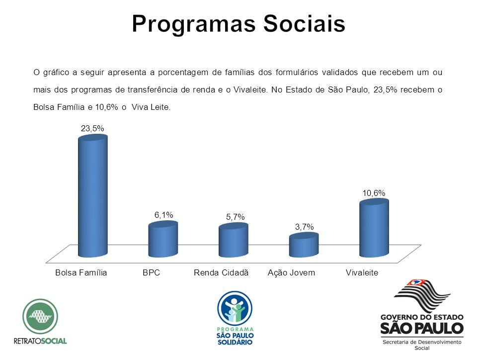 O gráfico a seguir apresenta a porcentagem de famílias dos formulários validados que recebem um ou mais dos programas de transferência de renda e o Vi