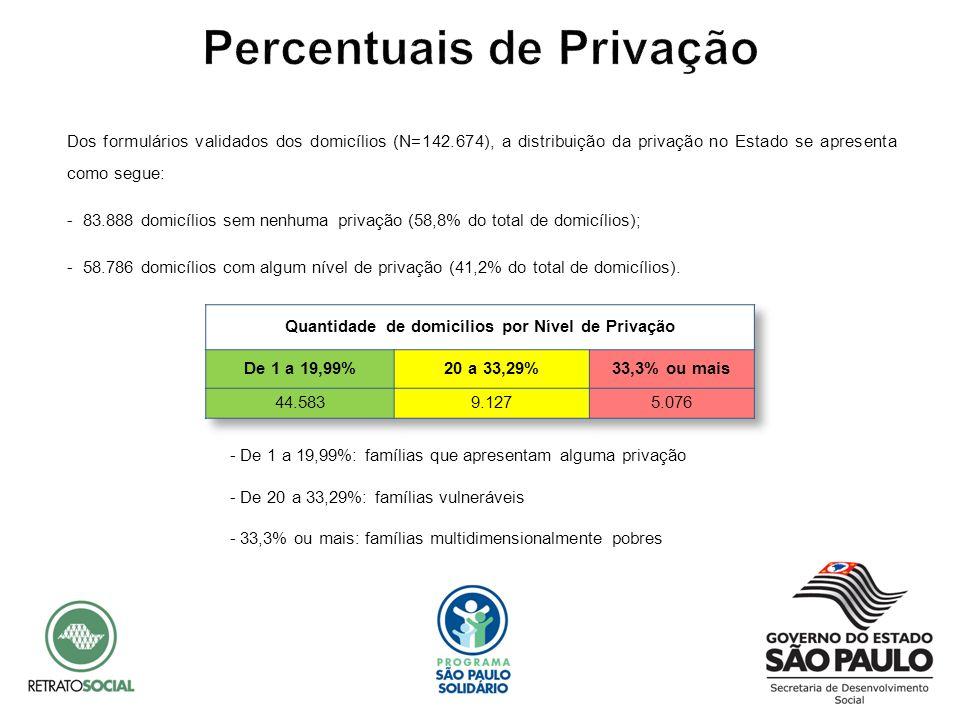Dos formulários validados dos domicílios (N=142.674), a distribuição da privação no Estado se apresenta como segue: - 83.888 domicílios sem nenhuma pr