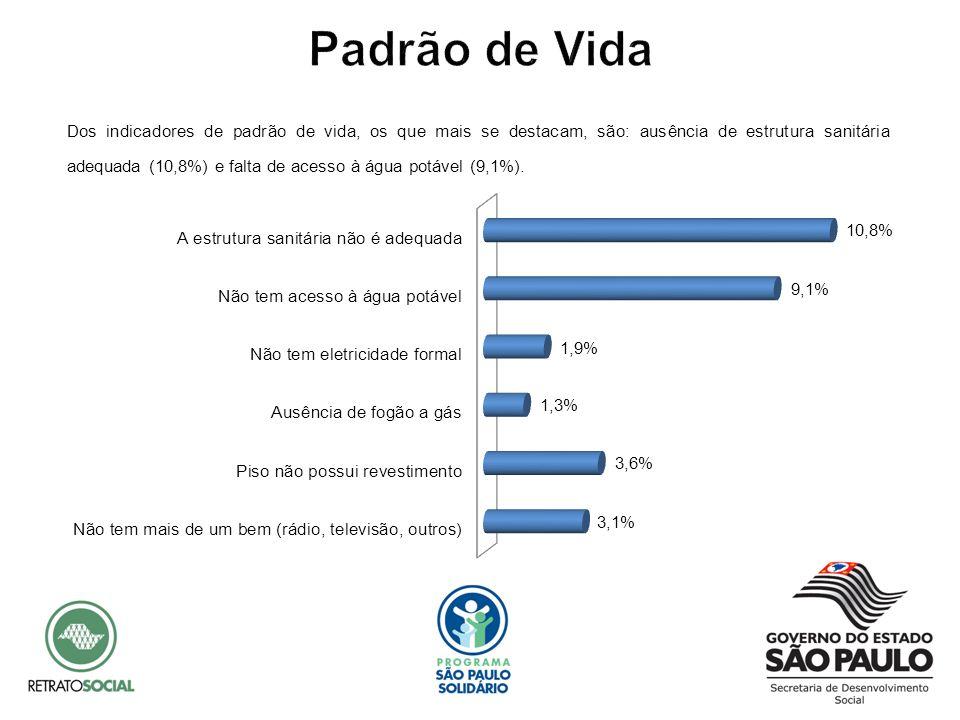 Dos indicadores de padrão de vida, os que mais se destacam, são: ausência de estrutura sanitária adequada (10,8%) e falta de acesso à água potável (9,