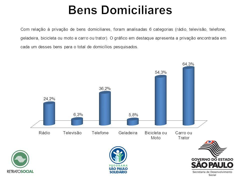 Com relação à privação de bens domiciliares, foram analisadas 6 categorias (rádio, televisão, telefone, geladeira, bicicleta ou moto e carro ou trator