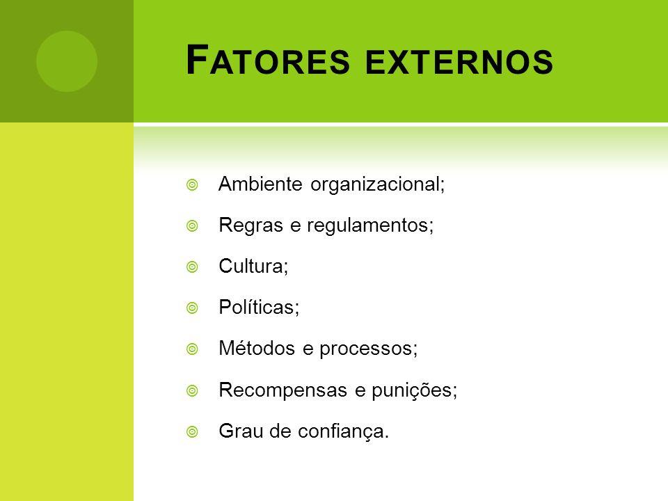 F ATORES EXTERNOS Ambiente organizacional; Regras e regulamentos; Cultura; Políticas; Métodos e processos; Recompensas e punições; Grau de confiança.