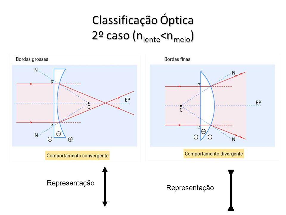 Classificação Óptica 1º caso (n lente >n meio ) – situação normal Representação