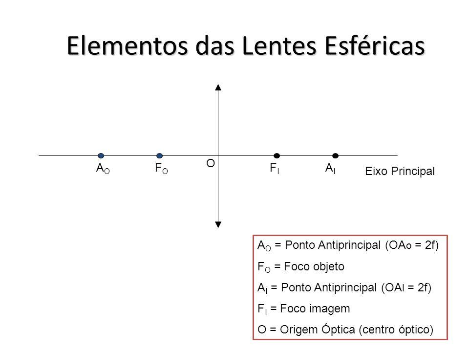 Classificação Óptica 2º caso (n lente <n meio ) Representação