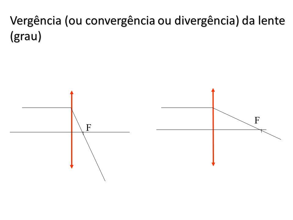 ANÁLISE DE SINAIS + Lente Convergente - Lente Divergente + Objeto ou Imagem Real - Objeto ou Imagem Virtual + imagem Direita - Imagem Invertida ou
