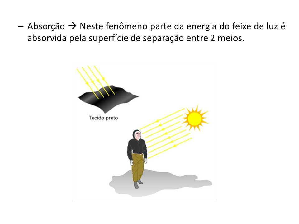 – Refração É o fenômeno no qual um feixe de luz se propagando em um meio atinge uma superfície de separação e passa a se propagar em outro meio.