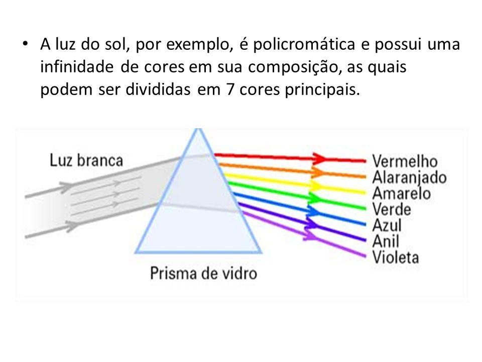 A DISPERSÃO DA LUZ Um feixe de luz pode ser monocromático (quando possui apenas uma cor associada a ele – ou um comprimento de onda específico para aq