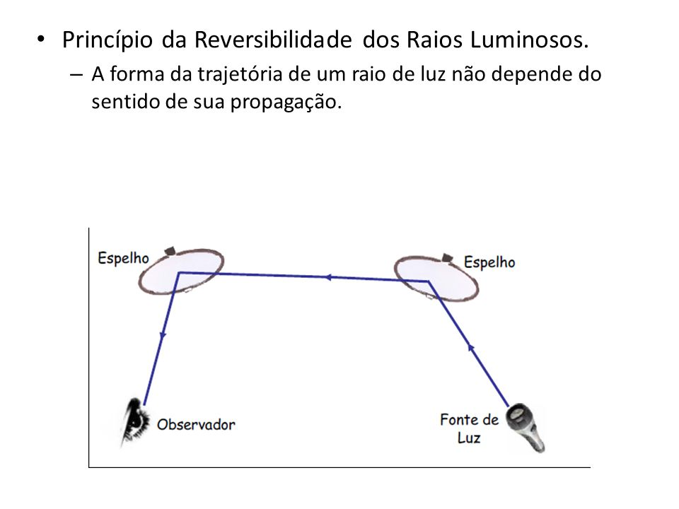 PRINCÍPIOS DA ÓPTICA GEOMÉTRICA Princípio da Propagação Retilínea da Luz. – Nos meios homogêneos, isotrópicos e transparentes, a luz se propaga em lin