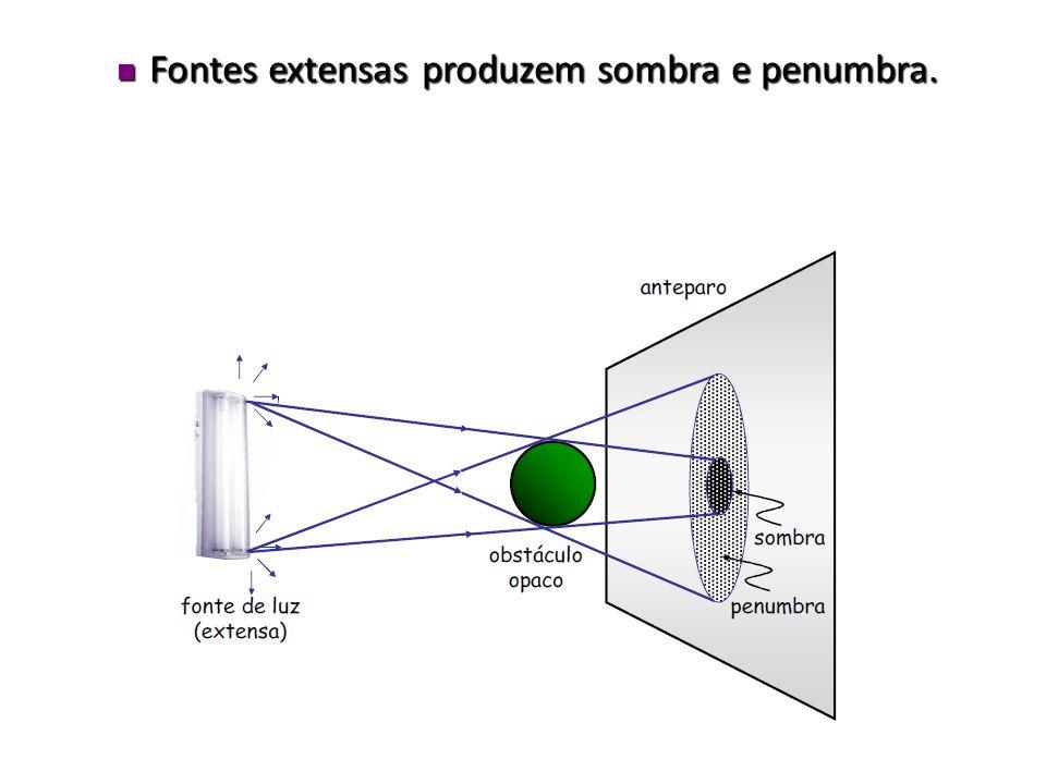 CONSEQUÊNCIAS DOS PRINCÍPIOS DA ÓPTICA GEOMÉTRICA Sombra e Penumbra. Fontes puntiformes ou pontuais podem produzir apenas sombra. Fontes puntiformes o