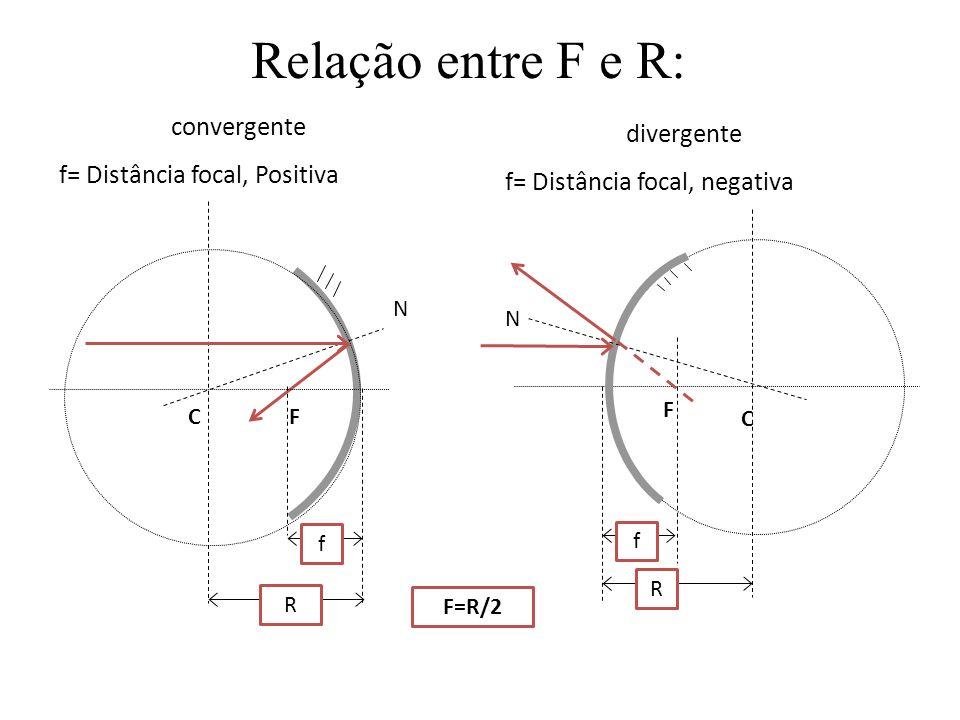 Convenção de sinais CF Eixo principal C F Convergente ou côncavo F positivo Divergente ou convexo F negativo