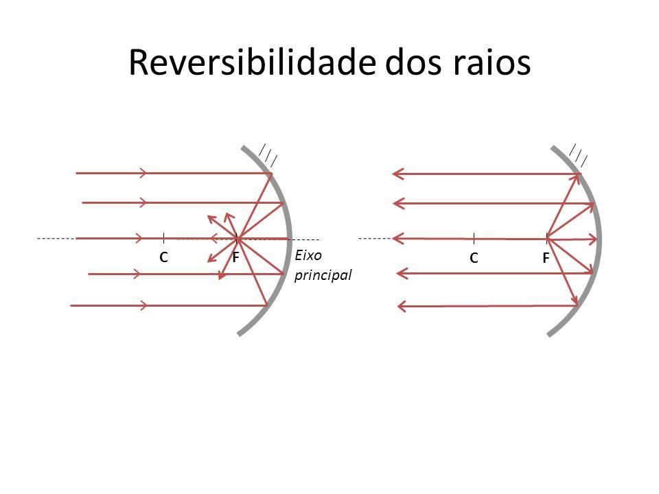 Relação entre F e R: convergente f= Distância focal, Positiva F=R/2 N CF R f N C F R f divergente f= Distância focal, negativa