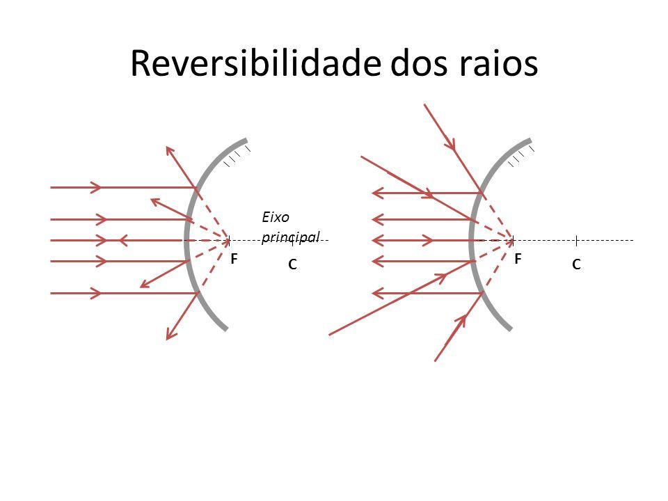 Reversibilidade dos raios CF Eixo principal CF