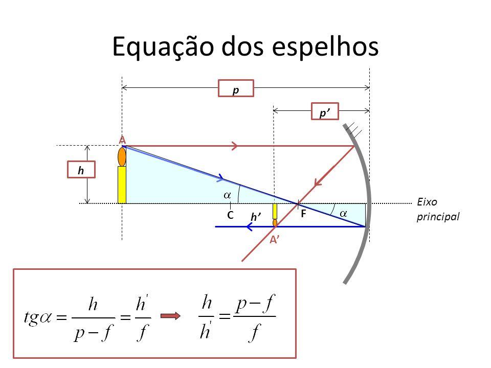 Equação dos espelhos p p h C F A A Eixo principal h