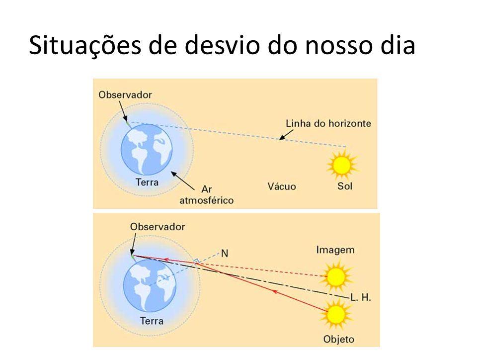 Sempre sofre desvio? Nem sempre! Quando os índices de refração são iguais, e quando o raio incide perpendicularmente a superfície!!!