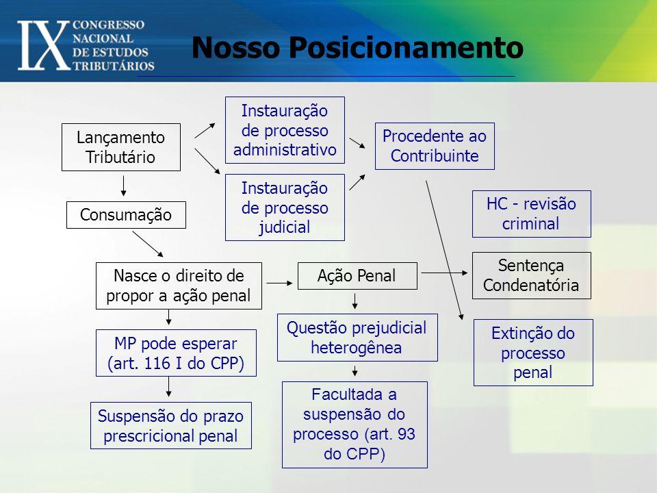 Nosso Posicionamento Lançamento Tributário Consumação Nasce o direito de propor a ação penal Sentença Condenatória HC - revisão criminal Instauração d