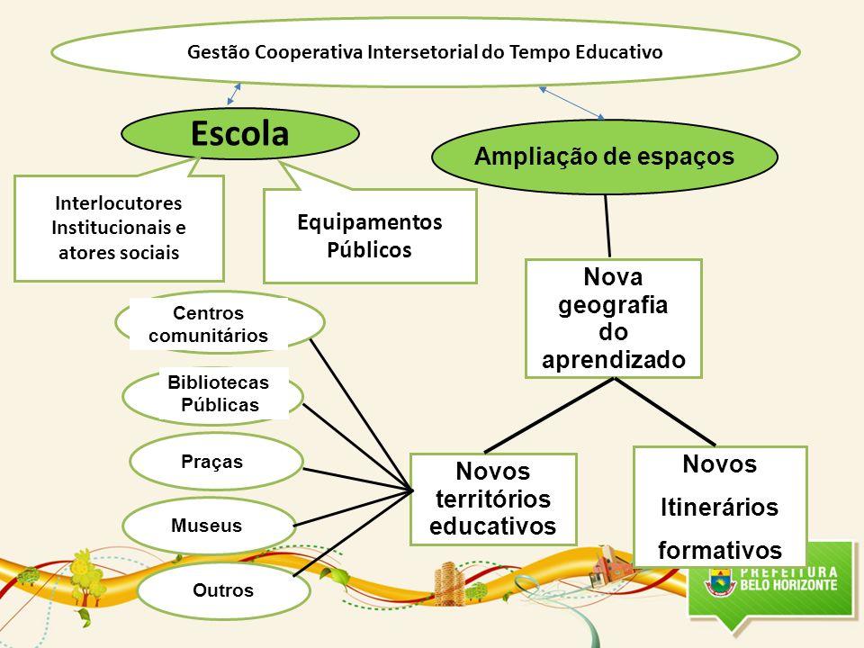 Gestão Cooperativa Intersetorial do Tempo Educativo Escola Equipamentos Públicos Interlocutores Institucionais e atores sociais Ampliação de espaços N