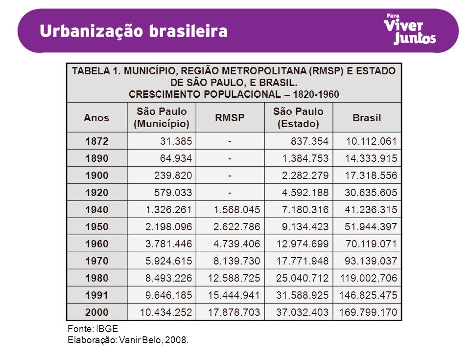 TABELA 1. MUNICÍPIO, REGIÃO METROPOLITANA (RMSP) E ESTADO DE SÃO PAULO, E BRASIL. CRESCIMENTO POPULACIONAL – 1820-1960 Anos São Paulo (Município) RMSP
