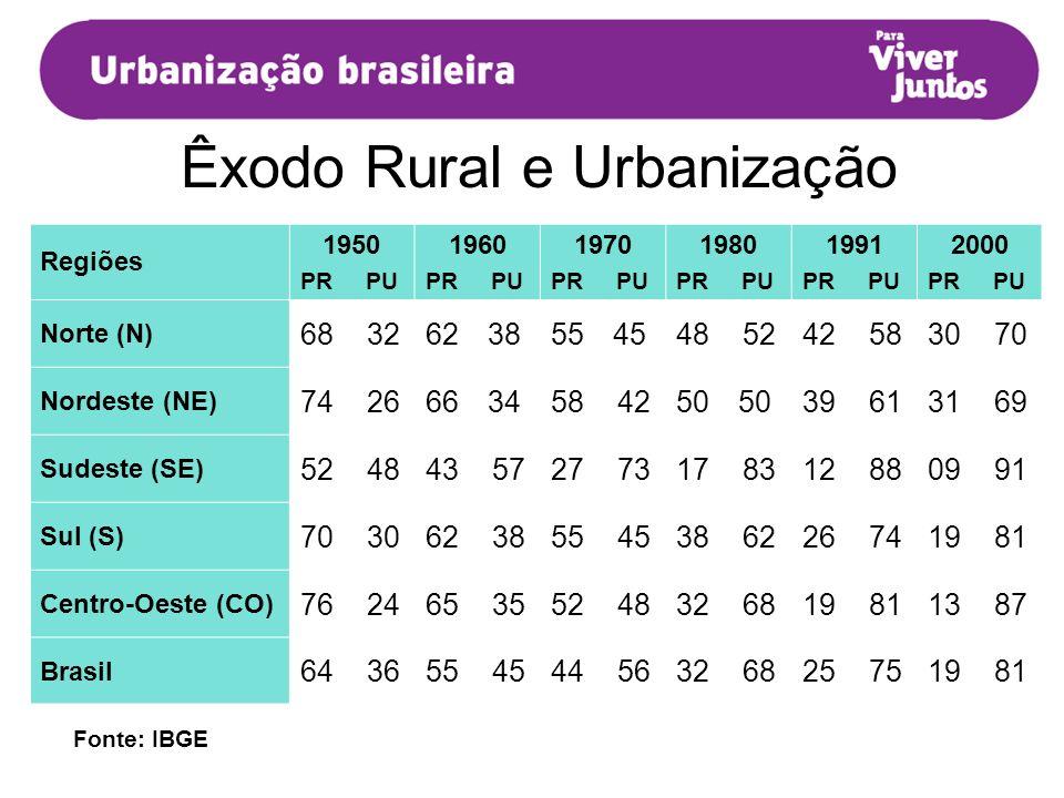 Êxodo Rural e Urbanização DISTRIBUIÇÃO DA POPULAÇÃO RURAL (PR) E URBANA (PU) Em Porcentagem Fonte: IBGE Regiões 1950 PR PU 1960 PR PU 1970 PR PU 1980