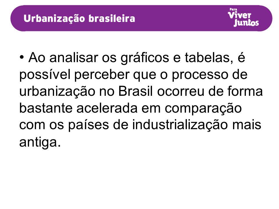 Ao analisar os gráficos e tabelas, é possível perceber que o processo de urbanização no Brasil ocorreu de forma bastante acelerada em comparação com o