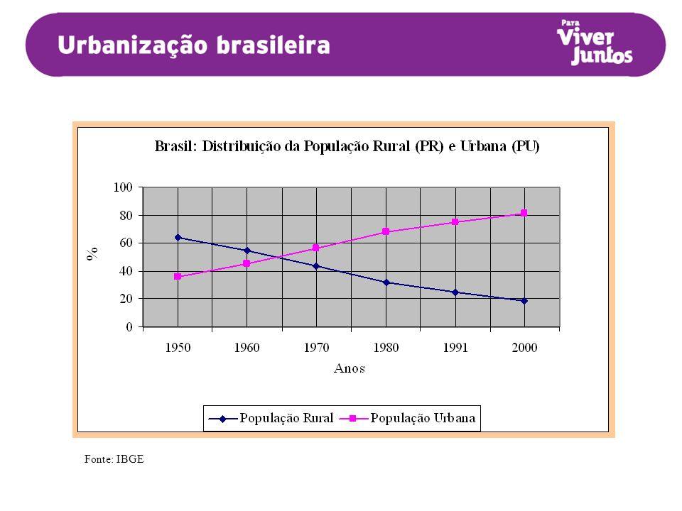 Crescimento da mancha urbana na cidade de São Paulo 1950-1962 1963-1974 Crédito mapas: Secretaria Municipal de Planejamento/Prefeitura de São Paulo