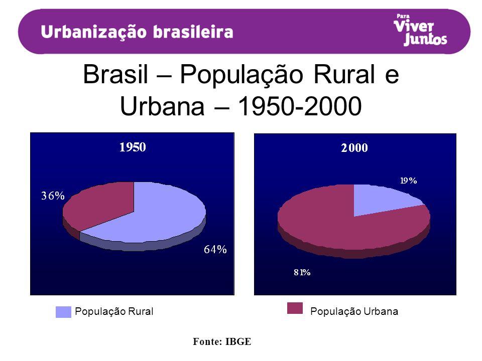 Brasil – População Rural e Urbana – 1950-2000 Fonte: IBGE População RuralPopulação Urbana Fonte: IBGE