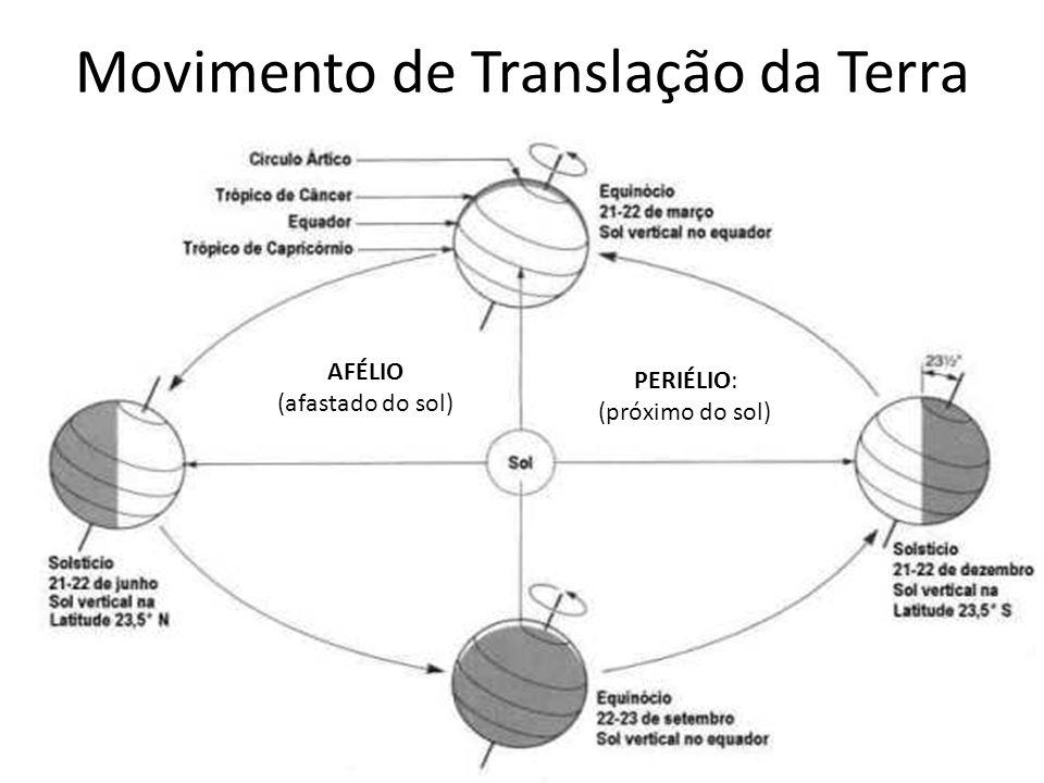 Movimento de Translação da Terra PERIÉLIO: (próximo do sol) AFÉLIO (afastado do sol)