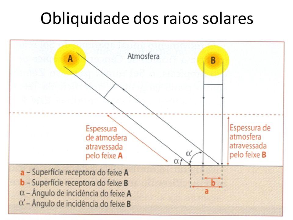 Obliquidade dos raios solares