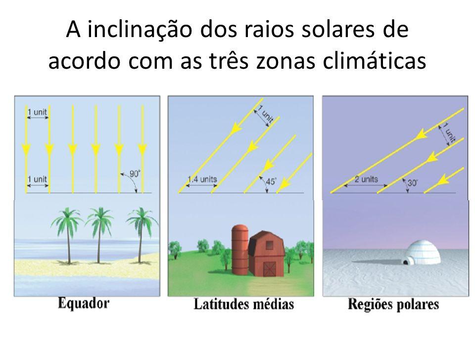 A inclinação dos raios solares de acordo com as três zonas climáticas
