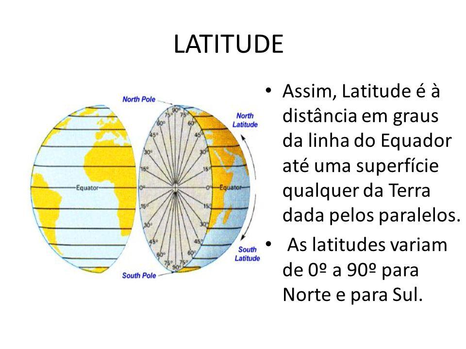 LATITUDE Assim, Latitude é à distância em graus da linha do Equador até uma superfície qualquer da Terra dada pelos paralelos.