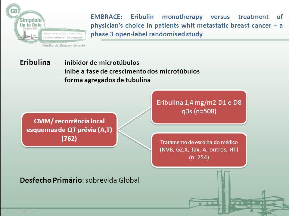 Eribulina - inibidor de microtúbulos inibe a fase de crescimento dos microtúbulos forma agregados de tubulina EMBRACE: Eribulin monotherapy versus treatment of physicians choice in patients whit metastatic breast cancer – a phase 3 open-label randomised study CMM/ recorrência local esquemas de QT prêvia (A,T) (762) CMM/ recorrência local esquemas de QT prêvia (A,T) (762) Eribulina 1,4 mg/m2 D1 e D8 q3s (n=508) Tratamento de escolha do médico (NVB, GZ,X, Tax, A, outros, HT) (n=254) Tratamento de escolha do médico (NVB, GZ,X, Tax, A, outros, HT) (n=254) Desfecho Primário: sobrevida Global