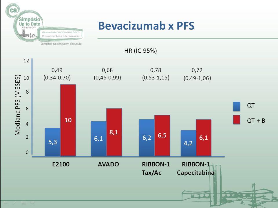 5,3 6,2 6,5 4,2 6,1 10 6,1 8,1 E2100AVADORIBBON-1 Tax/Ac RIBBON-1 Capecitabina QT QT + B 0,49 (0,34-0,70) 0,68 (0,46-0,99) 0,78 (0,53-1,15) 0,72 (0,49-1,06 ) HR (IC 95%) Bevacizumab x PFS 12 0 2 4 6 8 10 Mediana PFS (MESES)