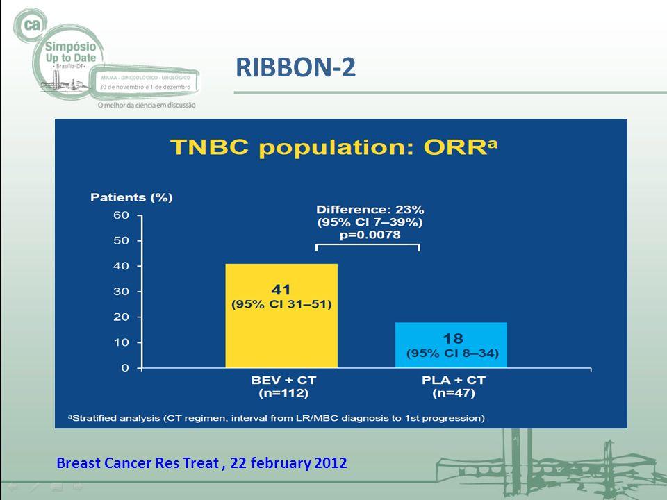 RIBBON-2: Conclusions Bevacizumab combinado com quimioterapia em segunda linha determina benefício de sobrevida livre de progressão e taxa de resposta - PFS: HR0,49 (median 6.0 vs 2,7 months) - ORR: 41% vs 18% Tendência de beneficio em sobrevida global - OS: HR 0,624 (median 17.9 vs 12.6 months), p= 0,0534; Dados sugerem que em pacientes com câncer de mama metastático TN que não receberam Bevacizumab em primeira linha, a droga é uma opção