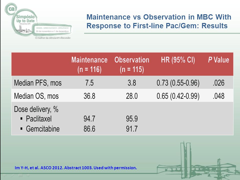 Maintenance vs Observation in MBC With Response to First-line Pac/Gem: Results Im Y-H, et al. ASCO 2012. Abstract 1003. Used with permission.